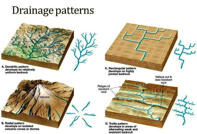 Types Of Drainage Patterns Magnificent Dendritic Drainage Pattern