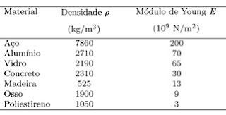 modulo de elasticidade - tabela