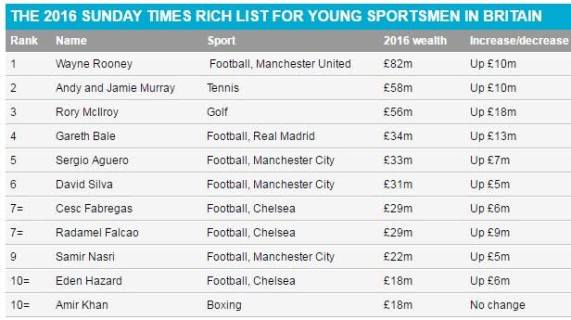 sunday times list of richest young sports stars in britain