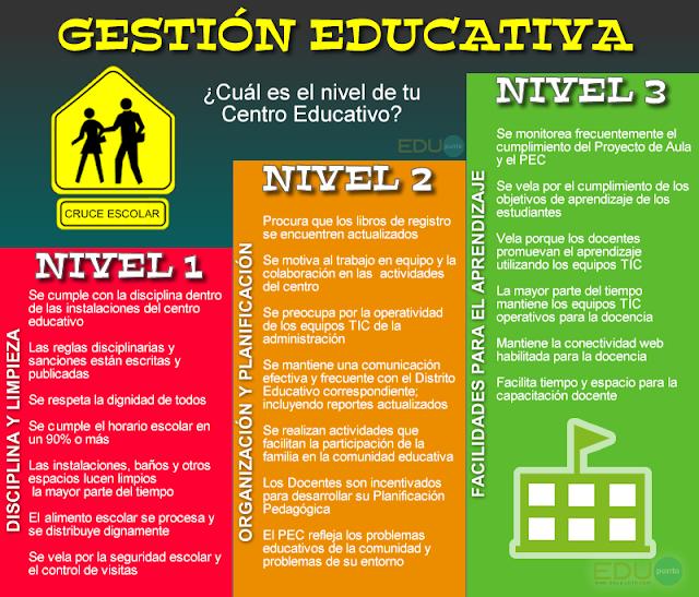 gestion, educacion, educativa, escuela, disciplina, organizacion, aprendizaje