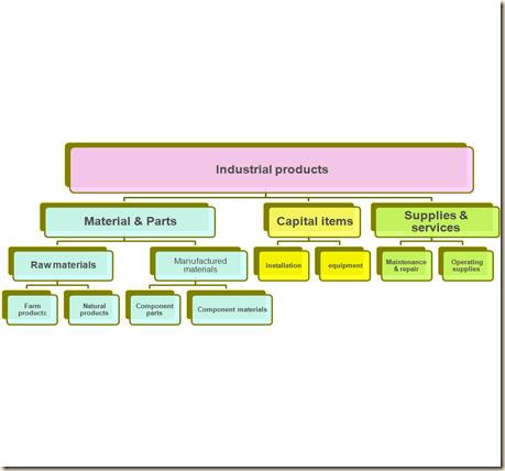 BBA Buddies: Product Classification