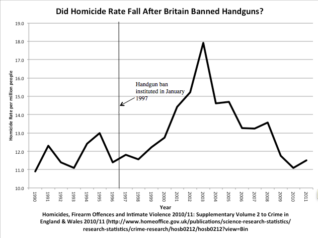 Updated: Murder and homicide rates before and after gun bans - Crime