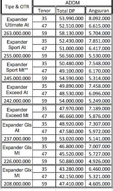Paket Kredit Mitsubishi Xpander Pekanbaru Riau Desember 2018