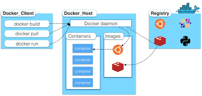 Docker Architecture and Docker Components