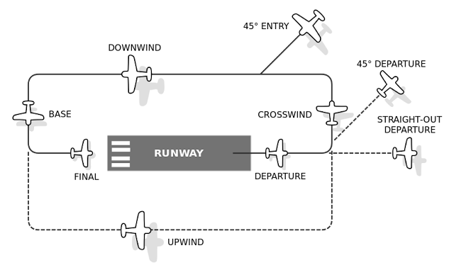 Aircraft left traffic pattern