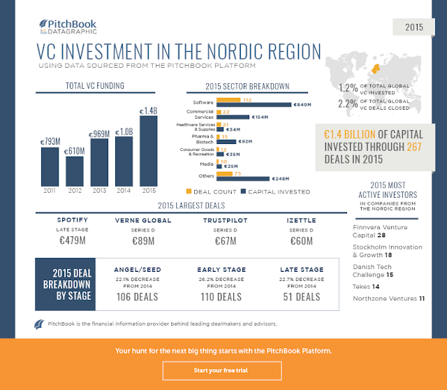 """state of nordic nation venture capital investment"""