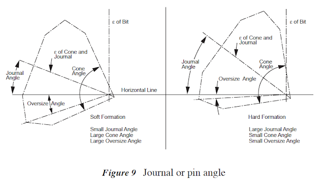 roller cone bit design cone and journal angle and oversize angle