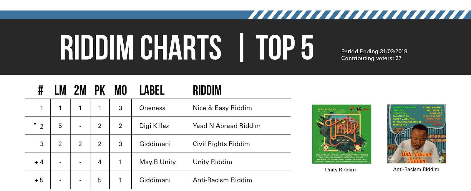 Global Reggae Charts - Issue #12 - April 2018   ItaL rOOts RaDio