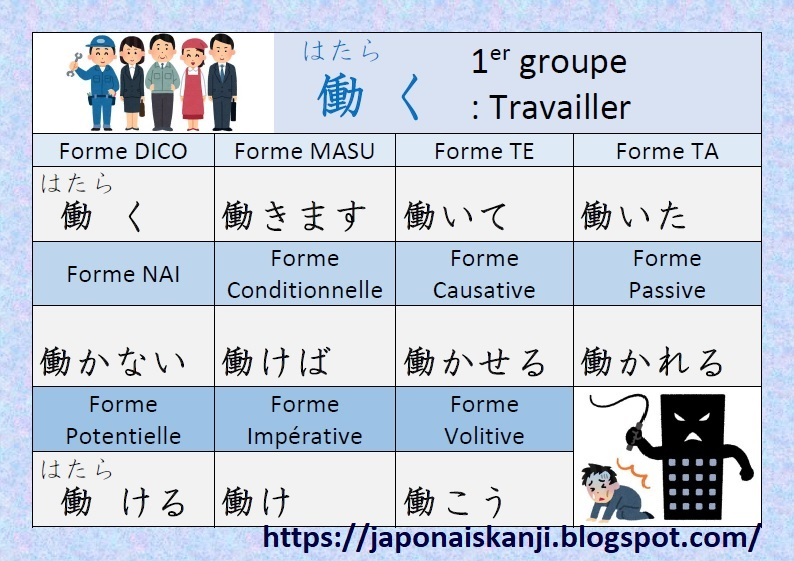 Japonais Kanji Ɨ¥æœ¬èªž Ƽ¢å— Conjugaison Du Verbe Ńãhataraku Travailler En Japonais