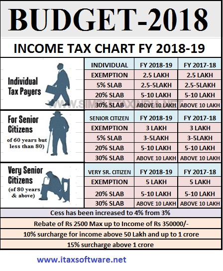 Download Automated Income Tax Preparation Excel Based Software for West Bengal Govt Employees for F.Y. 2018-19 With personal finance - Highlights of Budget 2018