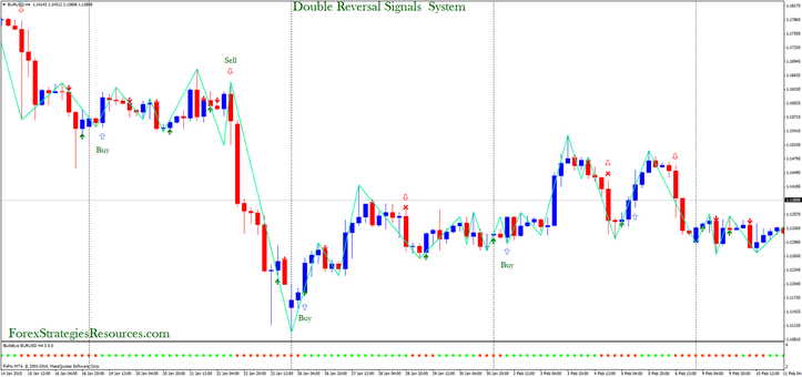 Forex trading eur usd signals