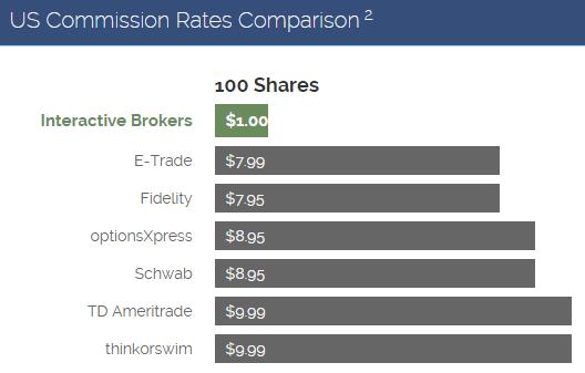 The Best Broker for Dividend Investors: Interactive Brokers - Dividend