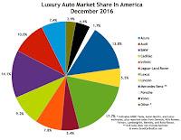 USA luxury auto brand market share chart December 2016