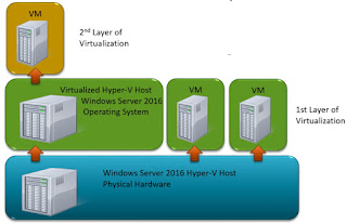 Windows Server 2016, Licente Windows Server 2016, Licentiere Microsoft, Licentiere Windows Server, Virtualizare, Licentiere virtual, Nano Server,