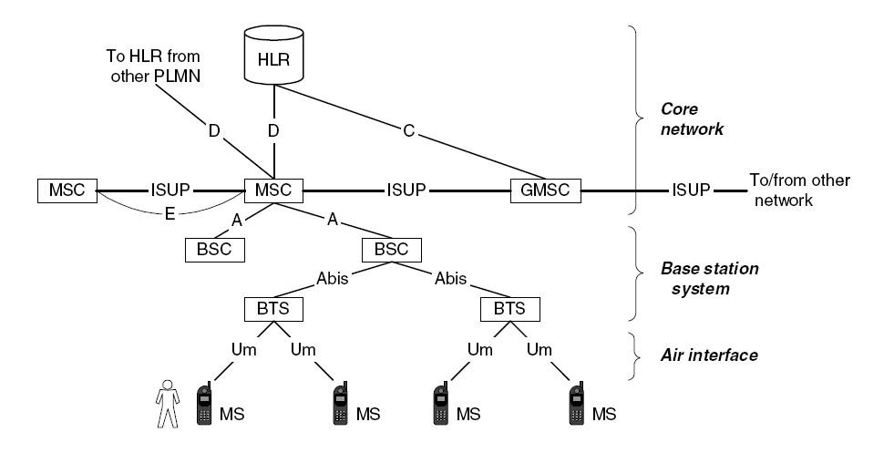 Basic Wireless GSM Fundamentals Telecom Network Feeds