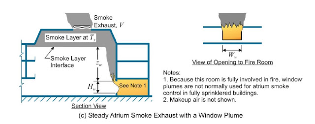 atrium smoke management system,atrium,ashrae,nfpa 92,plugholing , fully  developed  fire,Window  plume ,balcony spill plume,ashrae  application,Axisymmetric plume
