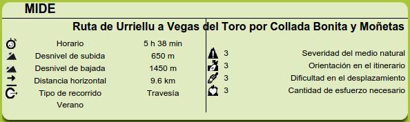 Datos MIDE  de la ruta de Urriellu a Vegas del Toro por Collada Bonita y Moñetas
