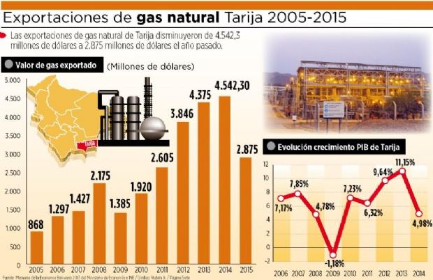 Resultado de imagen para impacto de la disminución de los recursos del IDH en Tarija