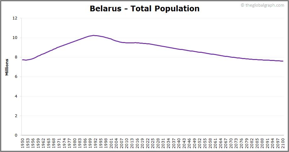 Belarus  Total Population Trend