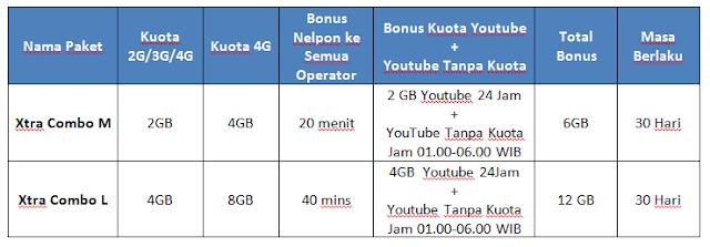 Rincian Paket Internet Xtra Combo M dan Xtra Combo L