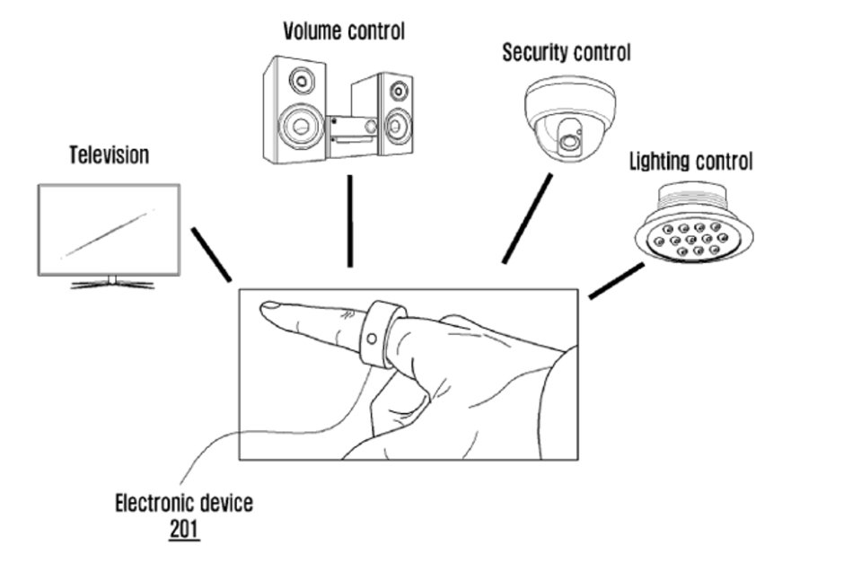 Samsung patents a Smart Ring to Let You Control Devices Just