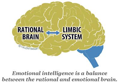الذّكاء العاطفي