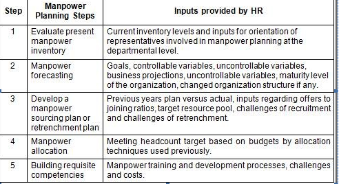 smu mba bba assignments mu manpower planning and resourcing  therefore it is safe to say that hr plays an important role in the manpower planning process human resource management is the strategic and coherent