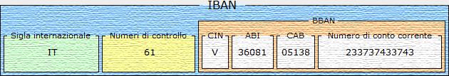 iban_cv