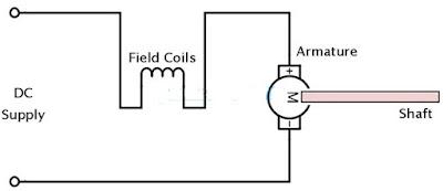 Gambar-Rangkaian-Motor-DC-Seri