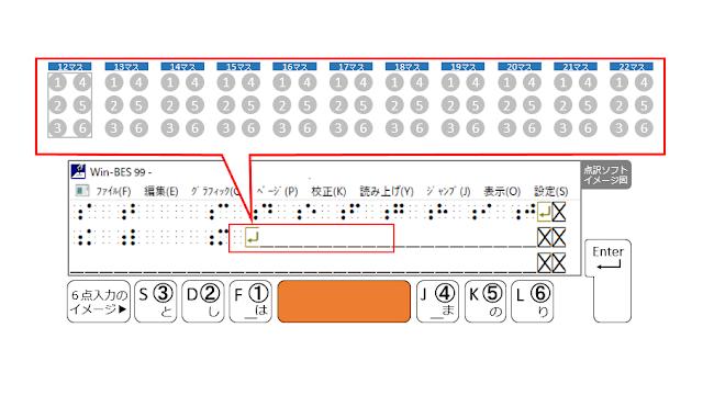 2行目12マス目がマスあけされた点訳ソフトのイメージ図とSpaceがオレンジで示された6点入力のイメージ図