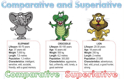 https://www.liveworksheets.com/worksheets/en/English_as_a_Second_Language_(ESL)/Comparatives_and_superlatives/Comparative_and_superlative_do923hl