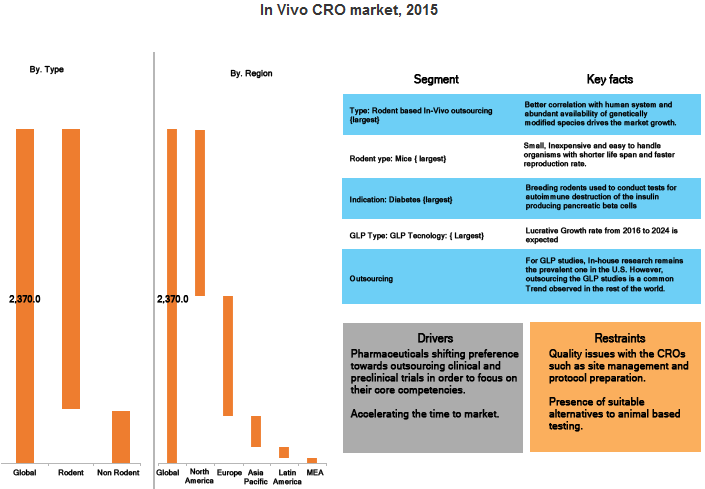 global cro market Global cro market :key findings •the global contract research organization (cro) market was $ x billion in 2014 and is expected to reach $ x billion in 2019, growing at a robust cagr (2014–2019) of x %•the penetration of the global cro market stood at x % in 2014 against the potential outsourcing market, providing a.