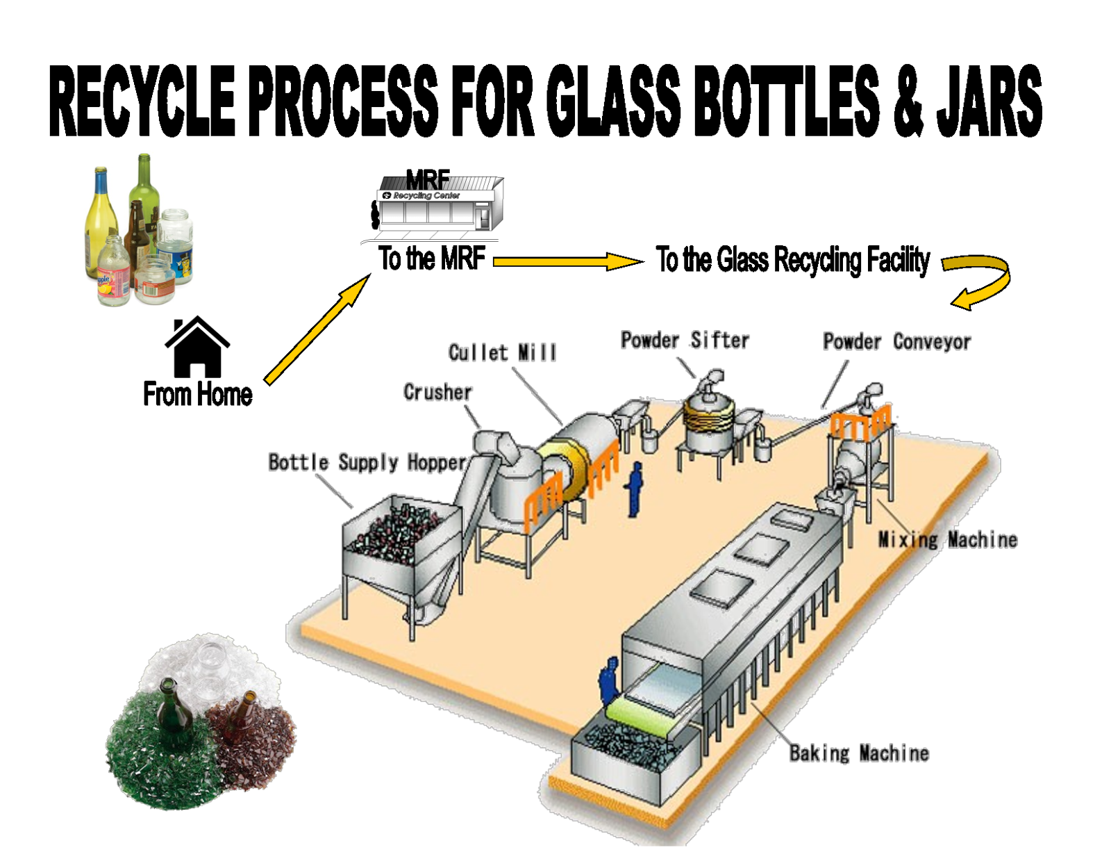 Reform N Ation Life Cycle Assessment Of Plastic And Glass