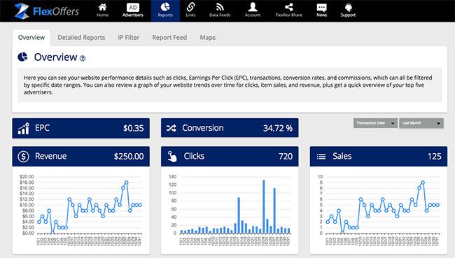 FlexOffers, interfaz de usuario para monetizar página web