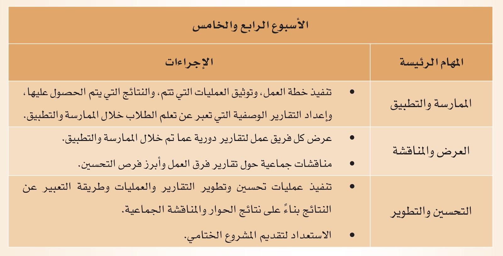 المهارات التطبيقية للمستوى الرابع الأسبوع الرابع الخامس