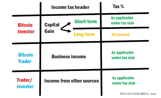 bitcoin-and-income-tax-india