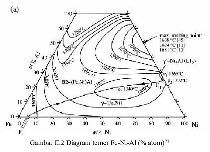 Definisi paduan intermetalik dewi amira diagram terner fe ni al atom ccuart Choice Image