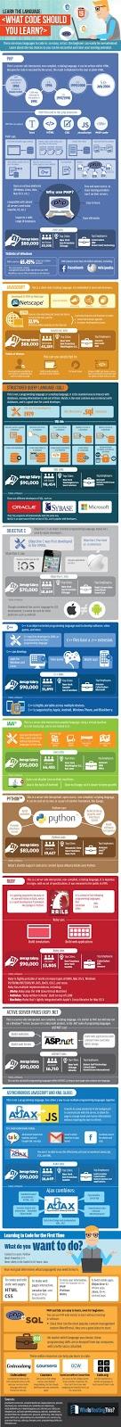 Ποια γλώσσα προγραμματισμού αξίζει να μάθεις [Infographic]; 1