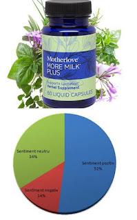 pareri more milk plus supliment stimulare lactatie