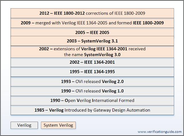 History of SystemVerilog