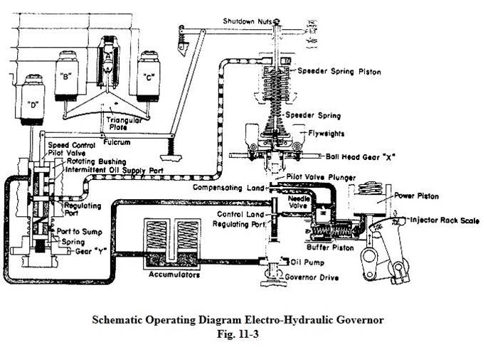 Railway Journeys and other railway articles Governors on Diesel – Locomotive Engine Diagram Simple