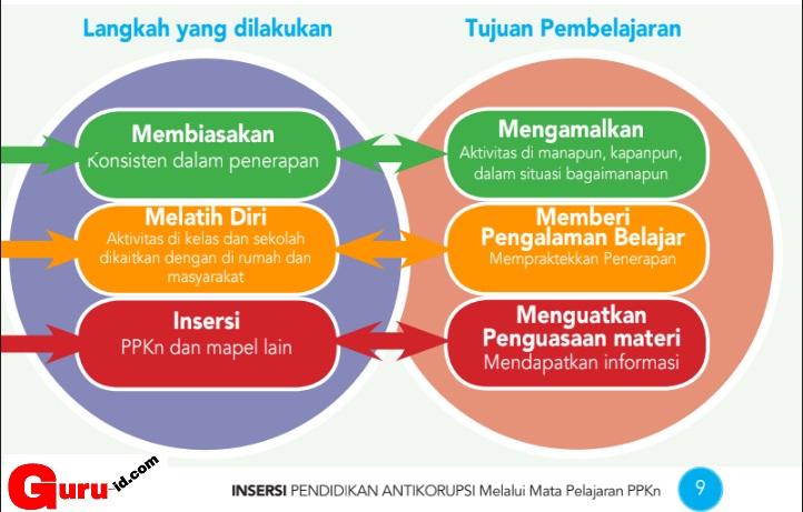 gambar Materi Pendidikan Anti korupsi