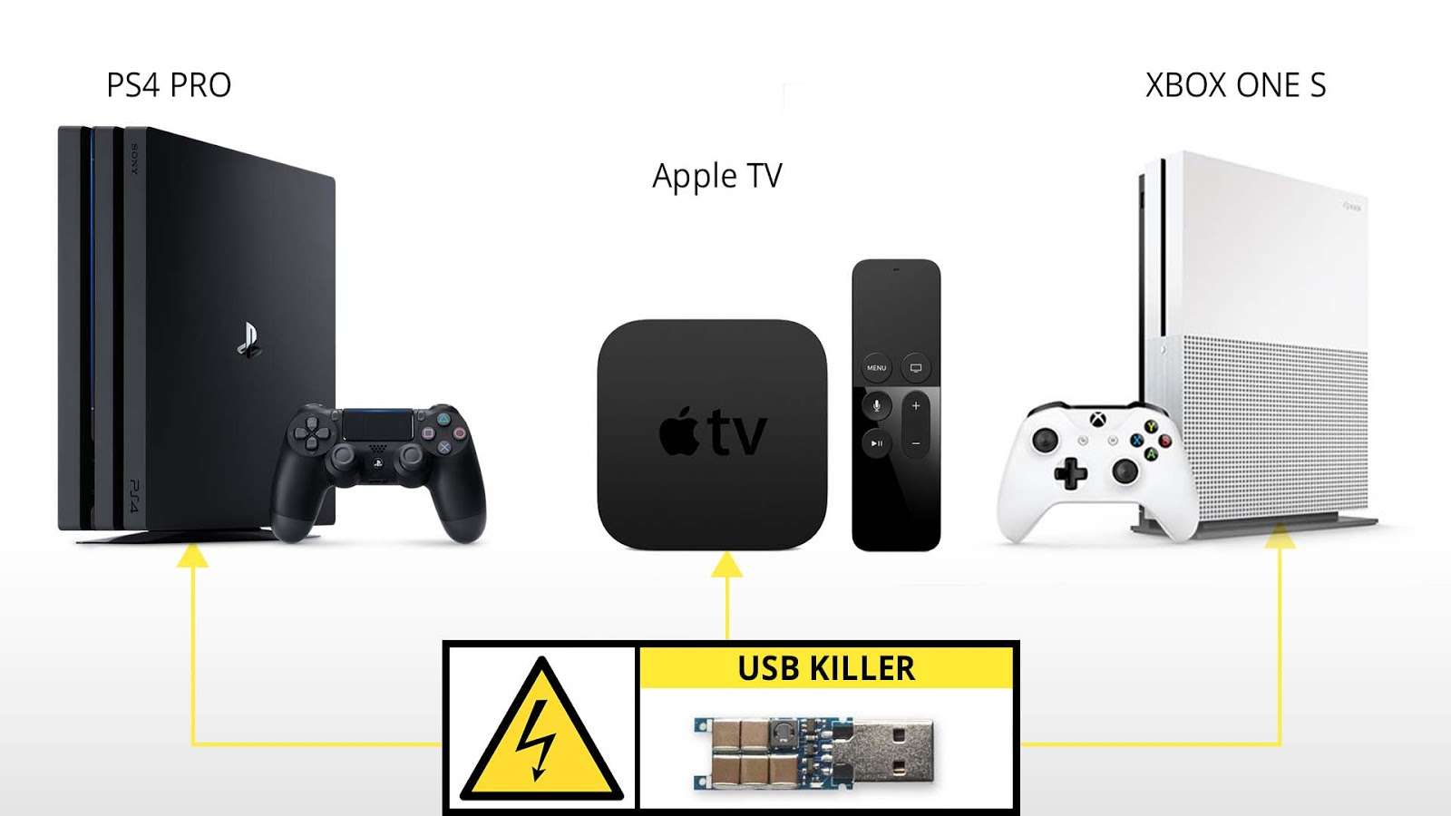 Will Xbox One S Ps4 Pro And Apple Tv Survive Usb Killer Mount Tech