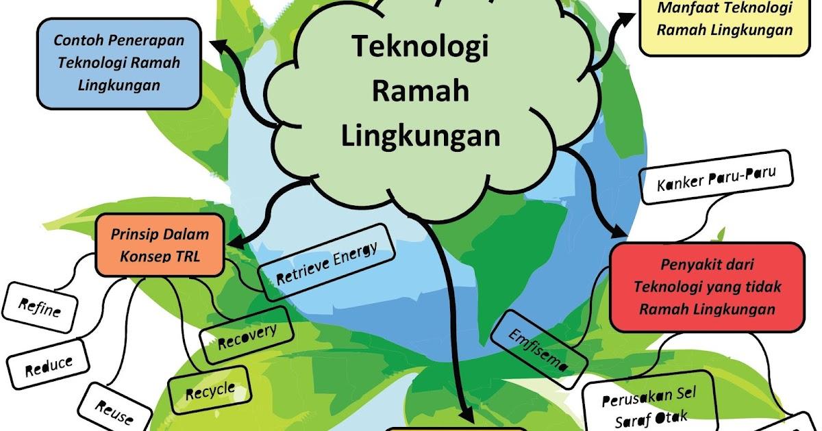 Kimintekhijau Com Teknologi Ramah Lingkungan