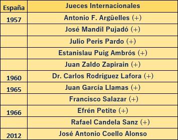 Jueces internacionales españoles de composición de problemas de ajedrez