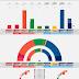 NORWAY · Kantar poll 02/05/2020: R 5.3% (10), SV 5.6% (10), Ap 26.8% (49), Sp 14.6% (26), MDG 3.9% (4), V 3.4% (2), KrF 3.0% (2), H 28.0% (51), FrP 8.0% (15)