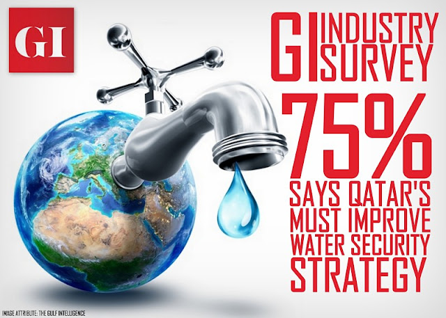 FEATURED | GI Industry Survey: 75% say Qatar's Must Improve Water Security Strategy