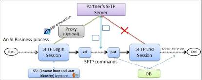 Overview SFTP Server Adapter in IBM Sterling Integrator - EDI & B2B