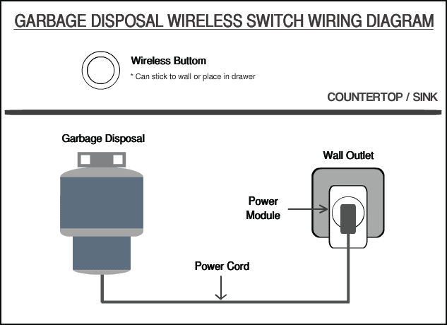 Garbage Disposal Wireless Switch