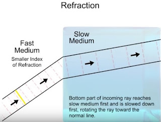 diagram 1 refraction